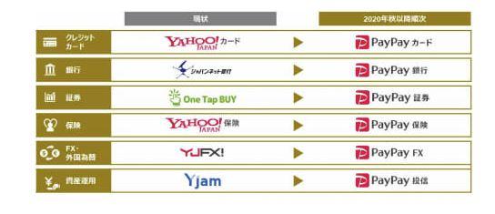 YahooがどんどんPayPayに吸収されていく
